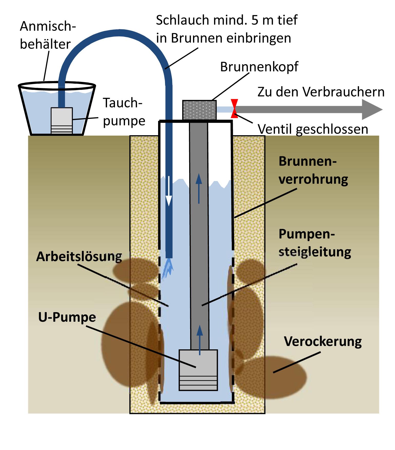 Bohrbrunnen Brunnen Reinigen De