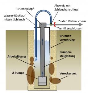 Reinigungsprozess über U-Pumpe