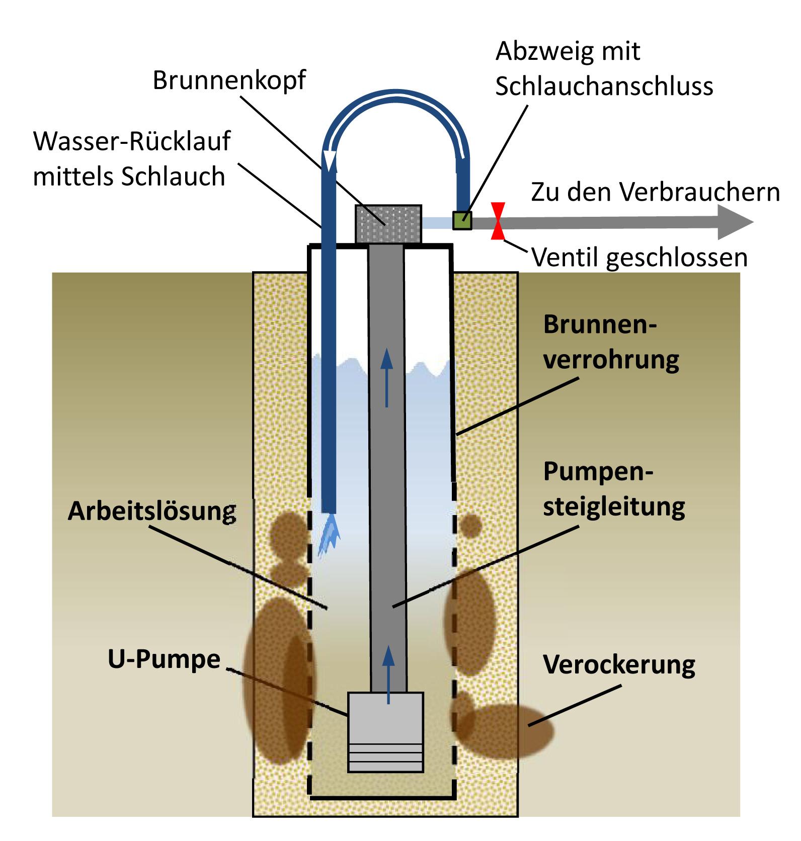 bohrbrunnen | brunnen-reinigen.de